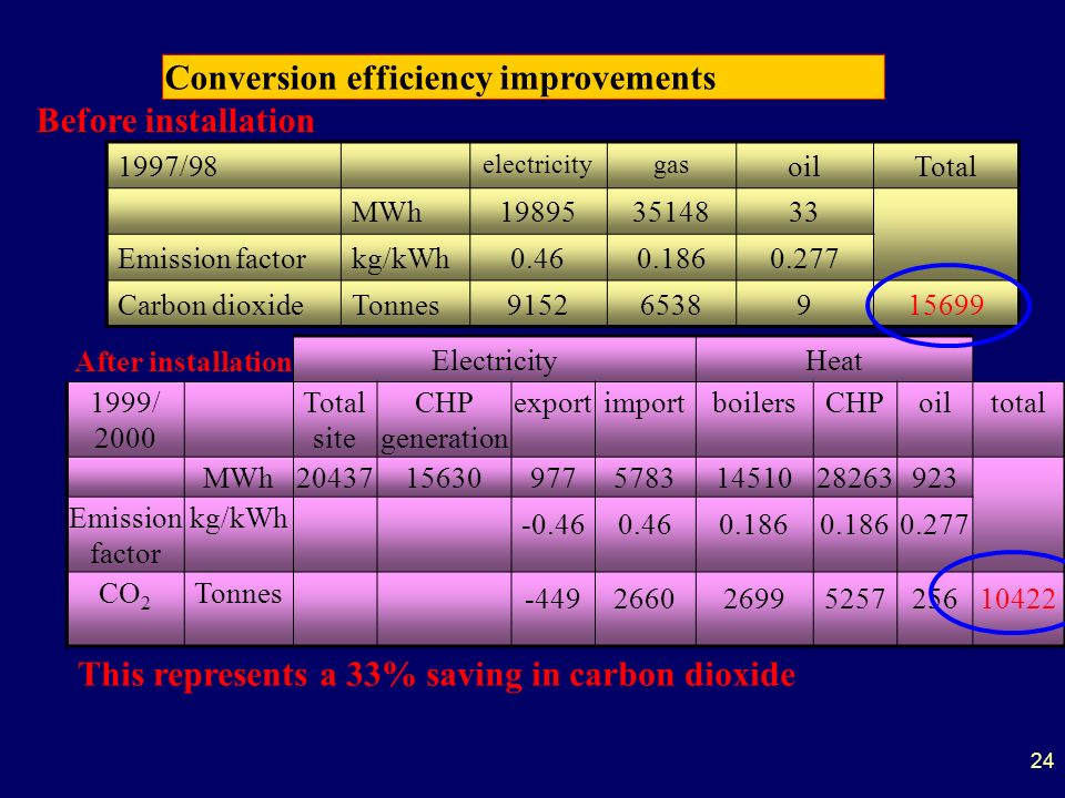 24 Conversion efficiency improvements 1997/98 electricitygas oilTotal MWh198953514833 Emission factorkg/kWh0.460.1860.277 Carbon dioxideTonnes91526538915699 ElectricityHeat 1999/ 2000 Total site CHP generation exportimportboilersCHPoiltotal MWh204371563097757831451028263923 Emission factor kg/kWh -0.460.460.186 0.277 CO 2 Tonnes -44926602699525725610422 Before installation After installation This represents a 33% saving in carbon dioxide