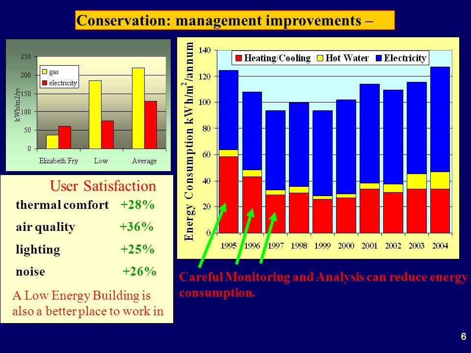 66 Conservation: management improvements – Careful Monitoring and Analysis can reduce energy consumption.