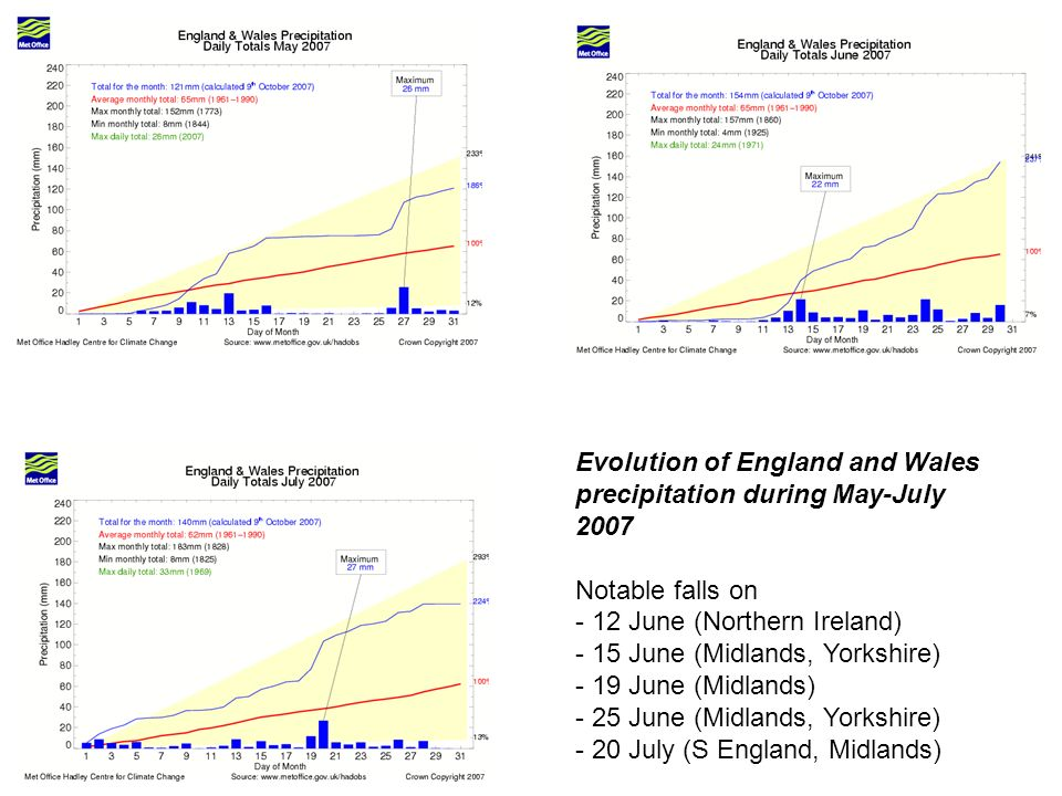 Evolution of England and Wales precipitation during May-July 2007 Notable falls on - 12 June (Northern Ireland) - 15 June (Midlands, Yorkshire) - 19 June (Midlands) - 25 June (Midlands, Yorkshire) - 20 July (S England, Midlands)