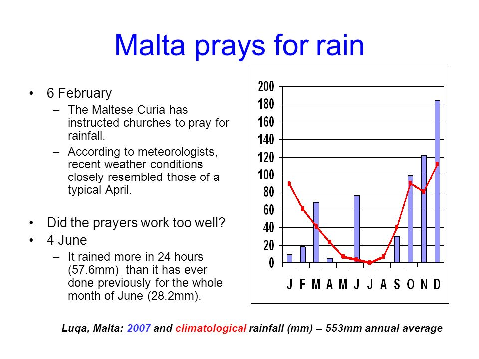 Malta prays for rain 6 February –The Maltese Curia has instructed churches to pray for rainfall.