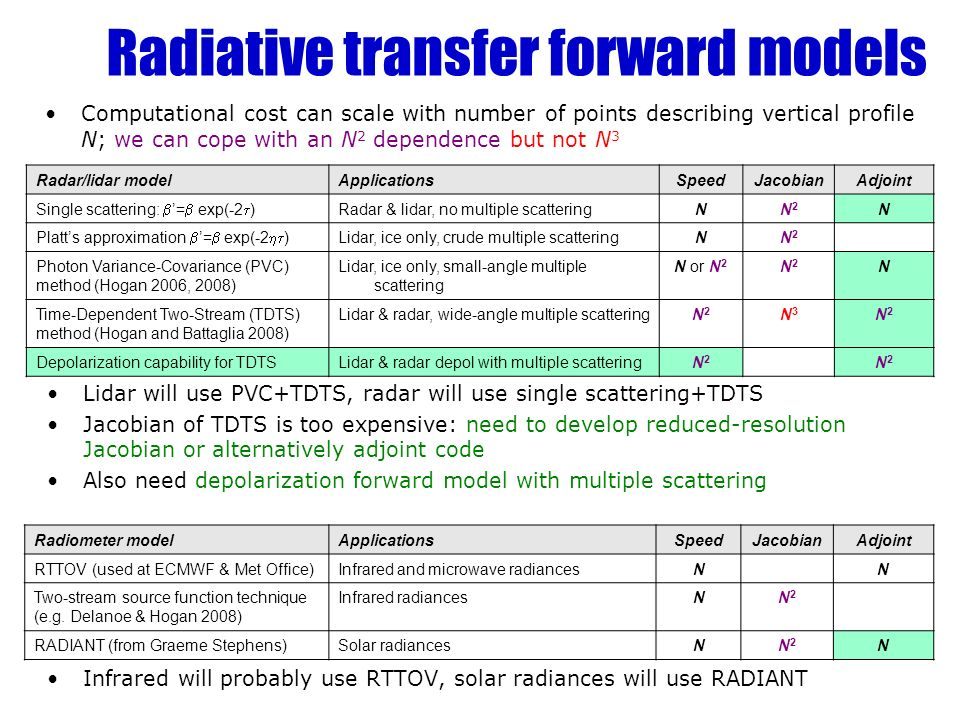 Computational cost can scale with number of points describing vertical profile N; we can cope with an N 2 dependence but not N 3 Radiative transfer forward models Radar/lidar modelApplicationsSpeedJacobianAdjoint Single scattering: = exp(-2 ) Radar & lidar, no multiple scatteringNN2N2 N Platts approximation = exp(-2 ) Lidar, ice only, crude multiple scatteringNN2N2 Photon Variance-Covariance (PVC) method (Hogan 2006, 2008) Lidar, ice only, small-angle multiple scattering N or N 2 N2N2 N Time-Dependent Two-Stream (TDTS) method (Hogan and Battaglia 2008) Lidar & radar, wide-angle multiple scatteringN2N2 N3N3 N2N2 Depolarization capability for TDTSLidar & radar depol with multiple scatteringN2N2 N2N2 Radiometer modelApplicationsSpeedJacobianAdjoint RTTOV (used at ECMWF & Met Office)Infrared and microwave radiancesNN Two-stream source function technique (e.g.