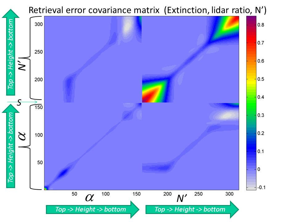 Top -> Height -> bottom S N N Retrieval error covariance matrix (Extinction, lidar ratio, N)