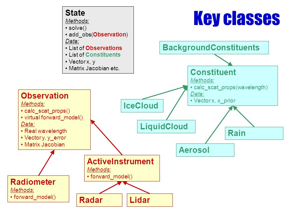 Key classes State Methods: solve() add_obs(Observation) Data: List of Observations List of Constituents Vector x, y Matrix Jacobian etc.