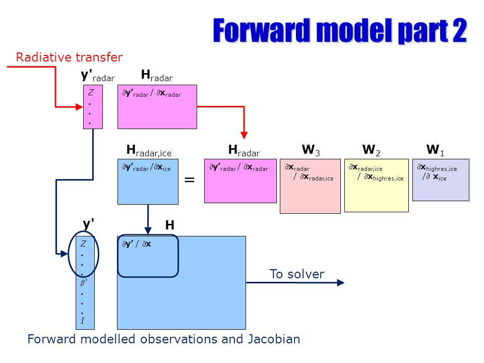 Forward model part 2 Z...Z... y radar / x radar Radiative transfer y radar H radar To solver Z.