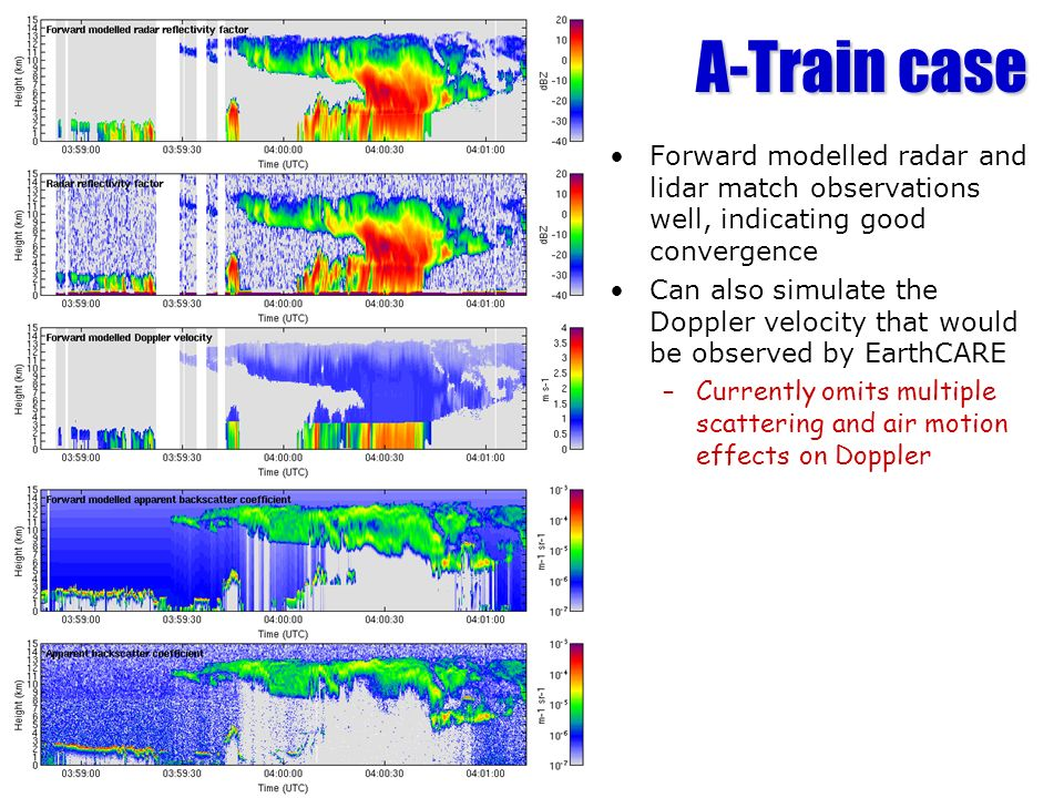 A-Train case Forward modelled radar and lidar match observations well, indicating good convergence Can also simulate the Doppler velocity that would b
