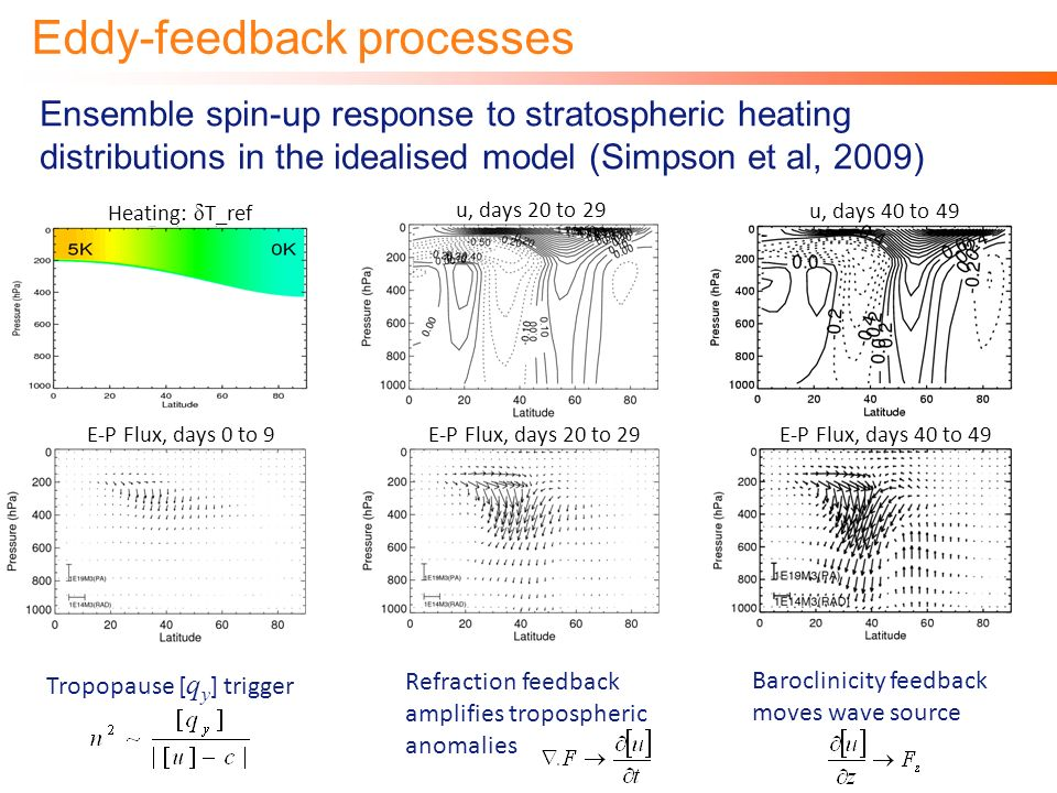 Eddy-feedback processes Ensemble spin-up response to stratospheric heating distributions in the idealised model (Simpson et al, 2009) Tropopause [ q y ] trigger Refraction feedback amplifies tropospheric anomalies Baroclinicity feedback moves wave source E-P Flux, days 0 to 9 E-P Flux, days 20 to 29 E-P Flux, days 40 to 49 u, days 20 to 29 u, days 40 to 49 Heating: δ T_ref