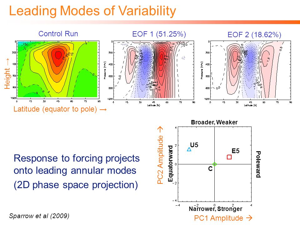 Response to forcing projects onto leading annular modes (2D phase space projection) EOF 1 (51.25%) EOF 2 (18.62%) Control Run Latitude (equator to pole) Height Leading Modes of Variability Sparrow et al (2009) Poleward Equatorward Narrower, Stronger Broader, Weaker PC1 Amplitude PC2 Amplitude E5 U5 C