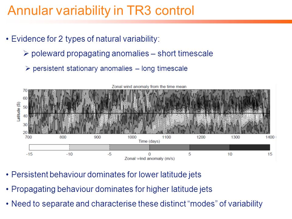 Annular variability in TR3 control Evidence for 2 types of natural variability: poleward propagating anomalies – short timescale persistent stationary