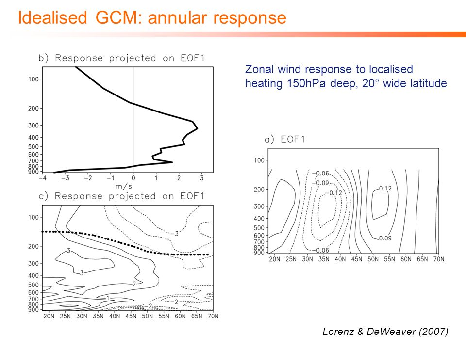 Idealised GCM: annular response Lorenz & DeWeaver (2007) Zonal wind response to localised heating 150hPa deep, 20° wide latitude