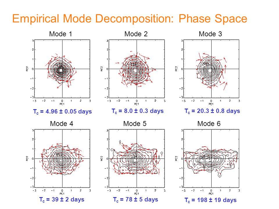 Empirical Mode Decomposition: Phase Space Mode 1Mode 2 Mode 4 Mode 3 Mode 6Mode 5 T c = 4.96 ± 0.05 days T c = 8.0 ± 0.3 daysT c = 20.3 ± 0.8 days T c = 39 ± 2 daysT c = 78 ± 5 days T c = 198 ± 19 days