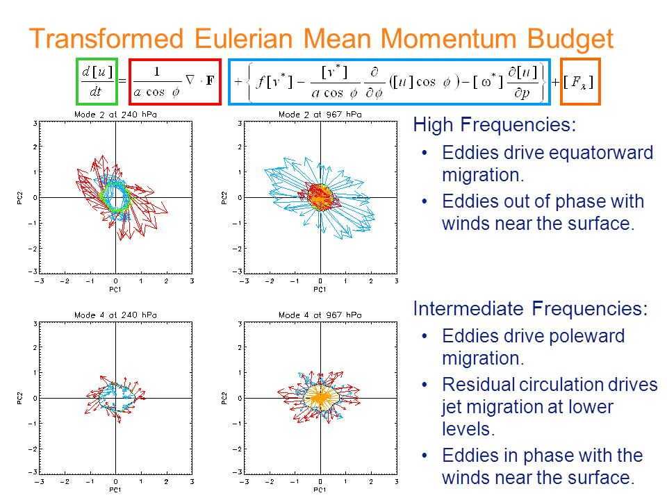 Transformed Eulerian Mean Momentum Budget High Frequencies: Eddies drive equatorward migration. Eddies out of phase with winds near the surface. Inter