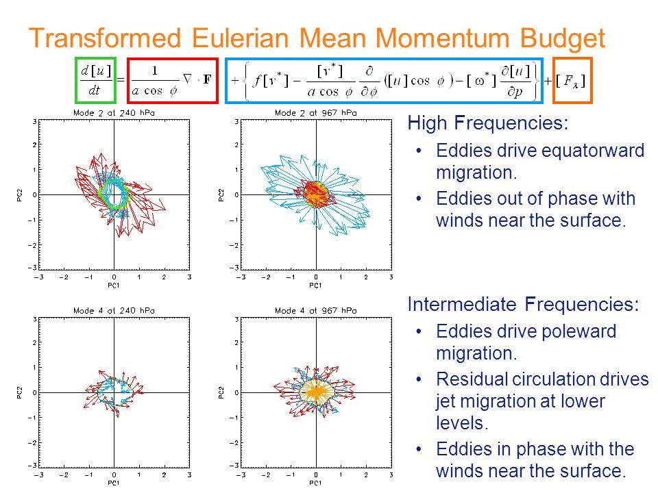 Transformed Eulerian Mean Momentum Budget High Frequencies: Eddies drive equatorward migration.