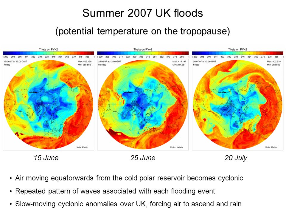 Summer 2007 UK floods (potential temperature on the tropopause) Air moving equatorwards from the cold polar reservoir becomes cyclonic Repeated patter