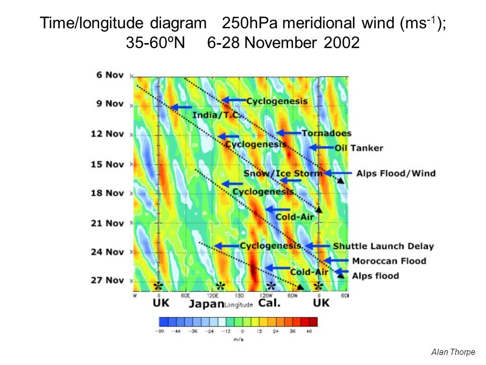 Alan Thorpe Time/longitude diagram 250hPa meridional wind (ms -1 ); 35-60ºN 6-28 November 2002