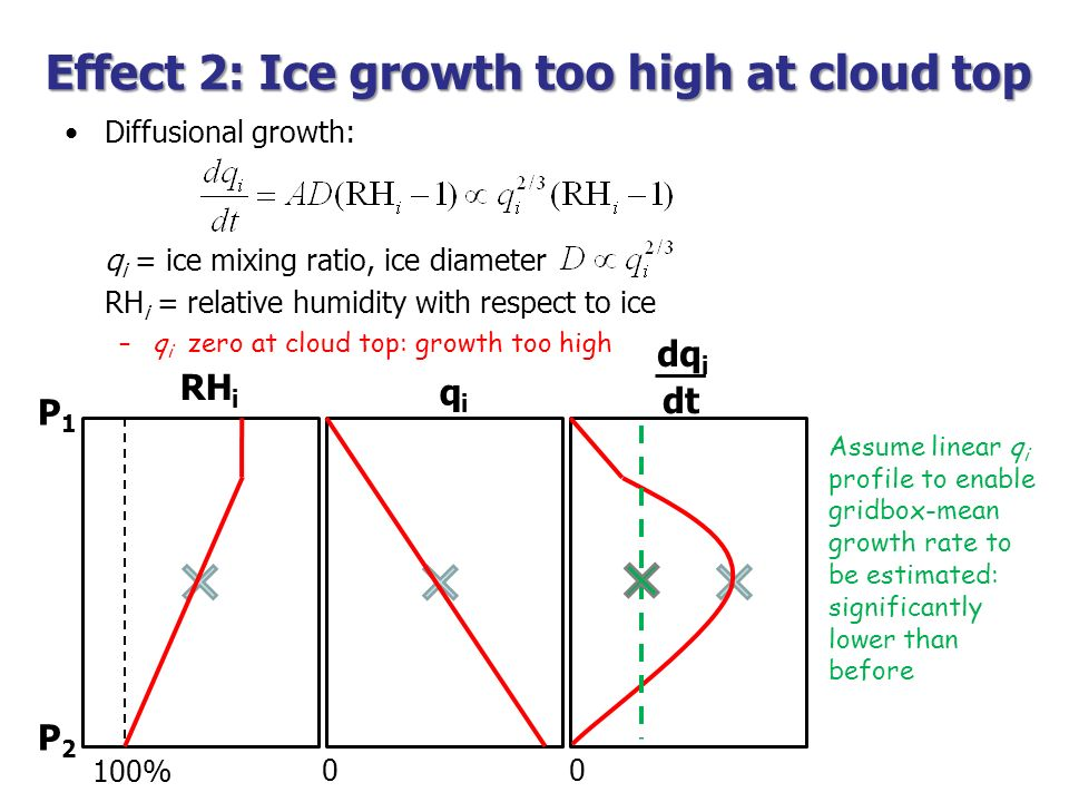 Diffusional growth: q i = ice mixing ratio, ice diameter RH i = relative humidity with respect to ice RH i qiqi dq i Effect 2: Ice growth too high at
