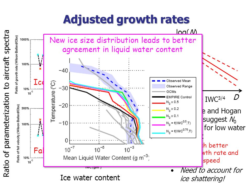 Adjusted growth rates N 0 ~ IWC 3/4 log(N) Ratio of parameterization to aircraft spectra Ice water content Fall speed Ice growth rate D Delanoe and Ho