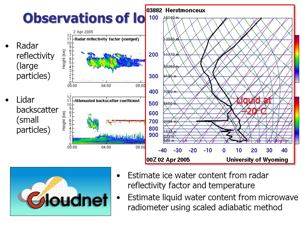 Observations of long-lived liquid layer Radar reflectivity (large particles) Lidar backscatter (small particles) Liquid at –20 C Estimate ice water co