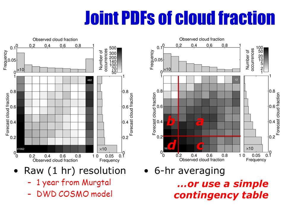 Joint PDFs of cloud fraction Raw (1 hr) resolution –1 year from Murgtal –DWD COSMO model 6-hr averaging ab cd …or use a simple contingency table
