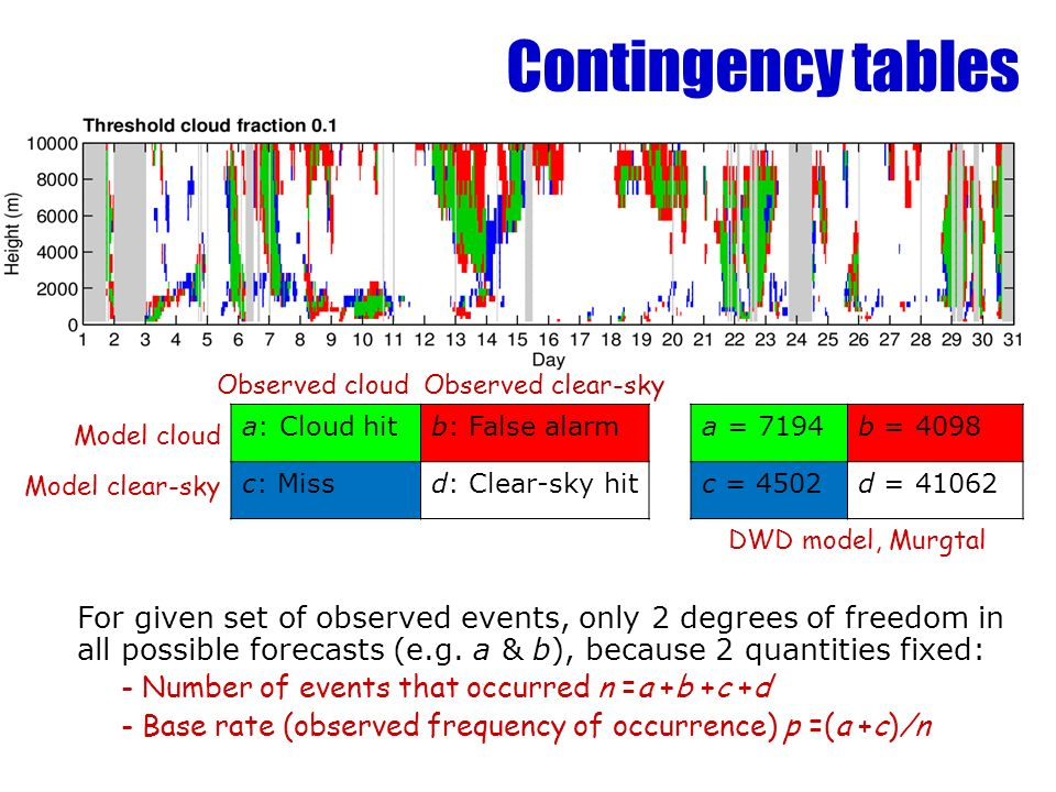 a = 7194b = 4098 c = 4502d = DWD model, Murgtal Model cloud Model clear-sky a: Cloud hitb: False alarm c: Missd: Clear-sky hit Contingency tables For given set of observed events, only 2 degrees of freedom in all possible forecasts (e.g.