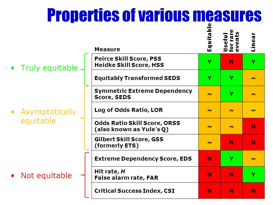 Truly equitable Asymptotically equitable Not equitable Measure Equitable Useful for rare events Linear Peirce Skill Score, PSS Heidke Skill Score, HSS YNY Equitably Transformed SEDSYY~ Symmetric Extreme Dependency Score, SEDS ~Y~ Log of Odds Ratio, LOR~~~ Odds Ratio Skill Score, ORSS (also known as Yules Q) ~~N Gilbert Skill Score, GSS (formerly ETS) ~NN Extreme Dependency Score, EDSNY~ Hit rate, H False alarm rate, FAR NNY Critical Success Index, CSINNN Properties of various measures