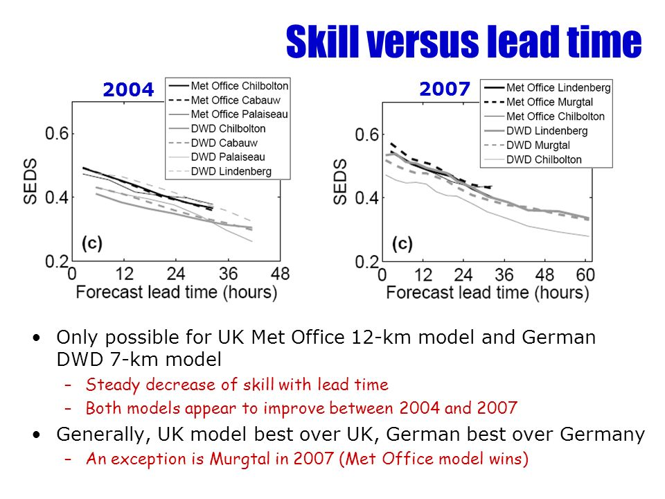 Skill versus lead time Only possible for UK Met Office 12-km model and German DWD 7-km model –Steady decrease of skill with lead time –Both models appear to improve between 2004 and 2007 Generally, UK model best over UK, German best over Germany –An exception is Murgtal in 2007 (Met Office model wins)