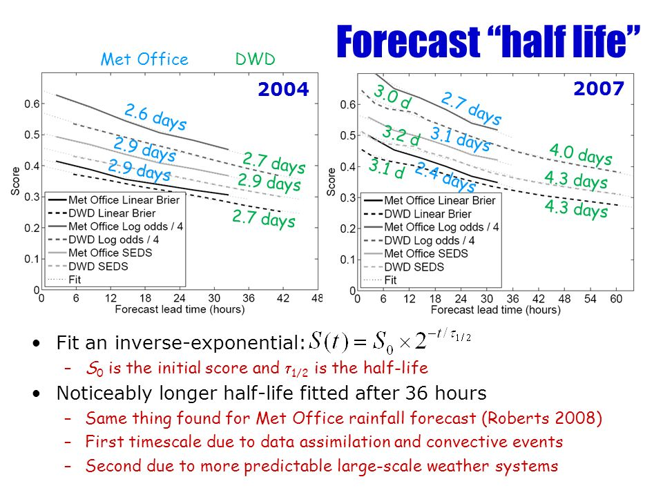 Forecast half life Fit an inverse-exponential: –S 0 is the initial score and 1/2 is the half-life Noticeably longer half-life fitted after 36 hours –Same thing found for Met Office rainfall forecast (Roberts 2008) –First timescale due to data assimilation and convective events –Second due to more predictable large-scale weather systems days 2.9 days 2.7 days 2.9 days 2.7 days 3.1 days 2.4 days 4.0 days 4.3 days 3.0 d 3.2 d 3.1 d Met OfficeDWD