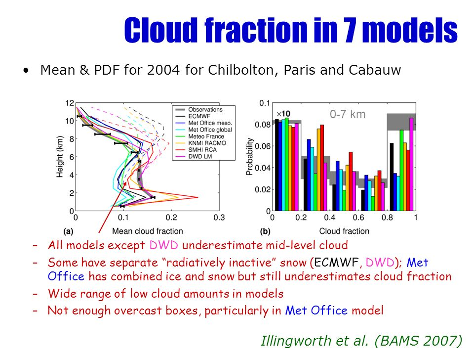 Cloud fraction in 7 models Mean & PDF for 2004 for Chilbolton, Paris and Cabauw Illingworth et al.