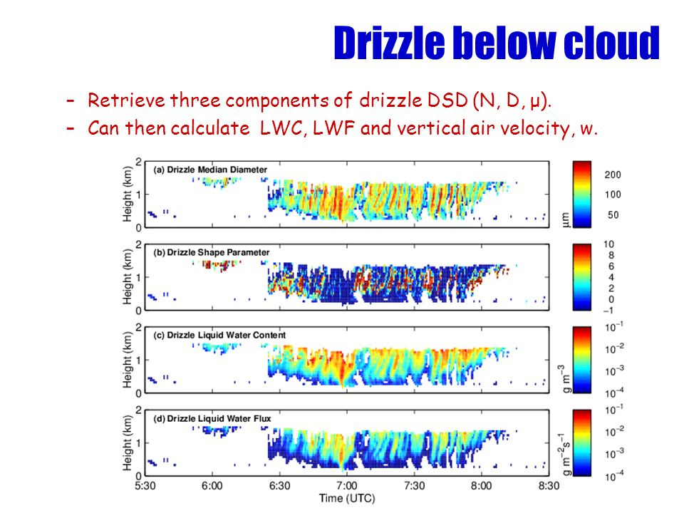 Drizzle below cloud –Retrieve three components of drizzle DSD (N, D, μ). –Can then calculate LWC, LWF and vertical air velocity, w.