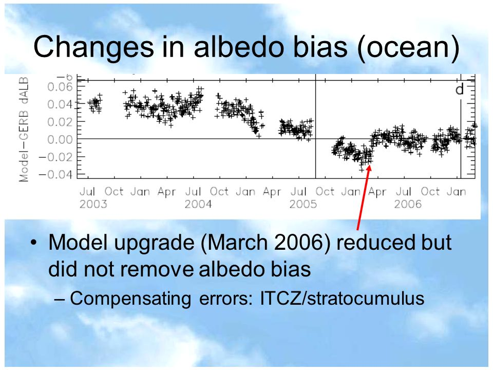 Changes in albedo bias (ocean) Model upgrade (March 2006) reduced but did not remove albedo bias –Compensating errors: ITCZ/stratocumulus