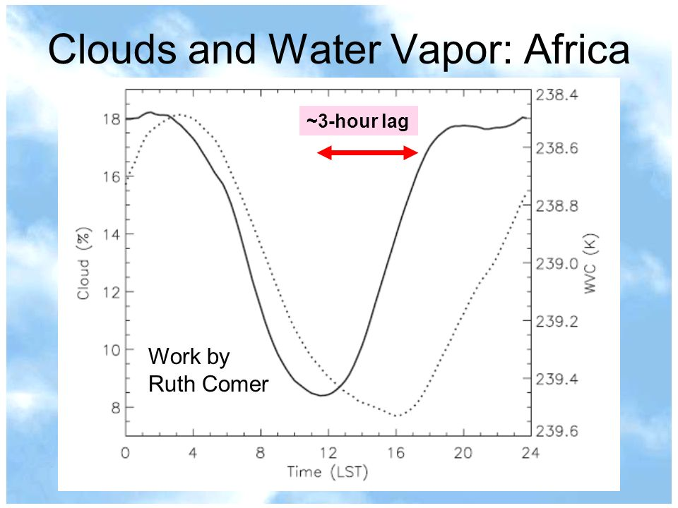 Clouds and Water Vapor: Africa ~3-hour lag Work by Ruth Comer