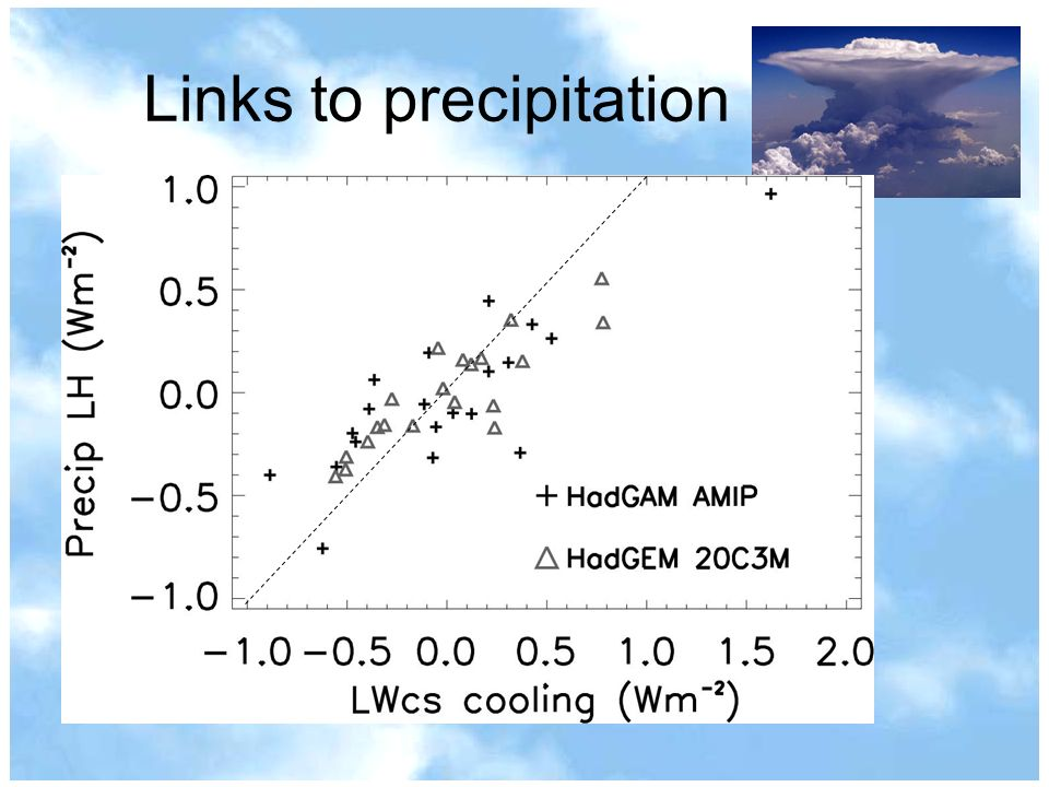 Links to precipitation