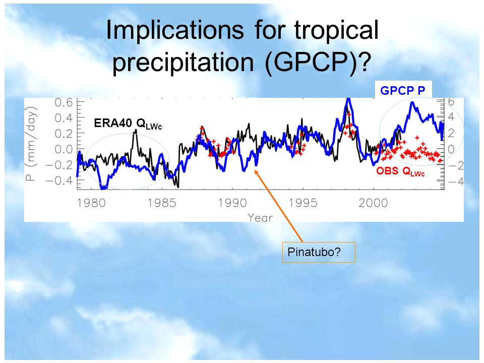 Implications for tropical precipitation (GPCP) ERA40 Q LWc GPCP P OBS Q LWc Pinatubo