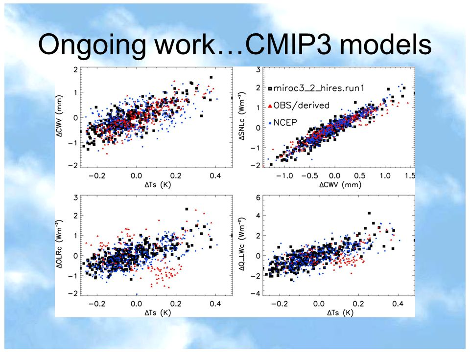 Ongoing work…CMIP3 models