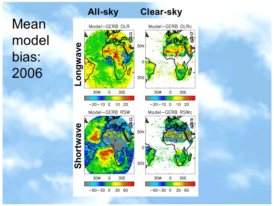 ShortwaveLongwave Mean model bias: 2006 All-sky Clear-sky