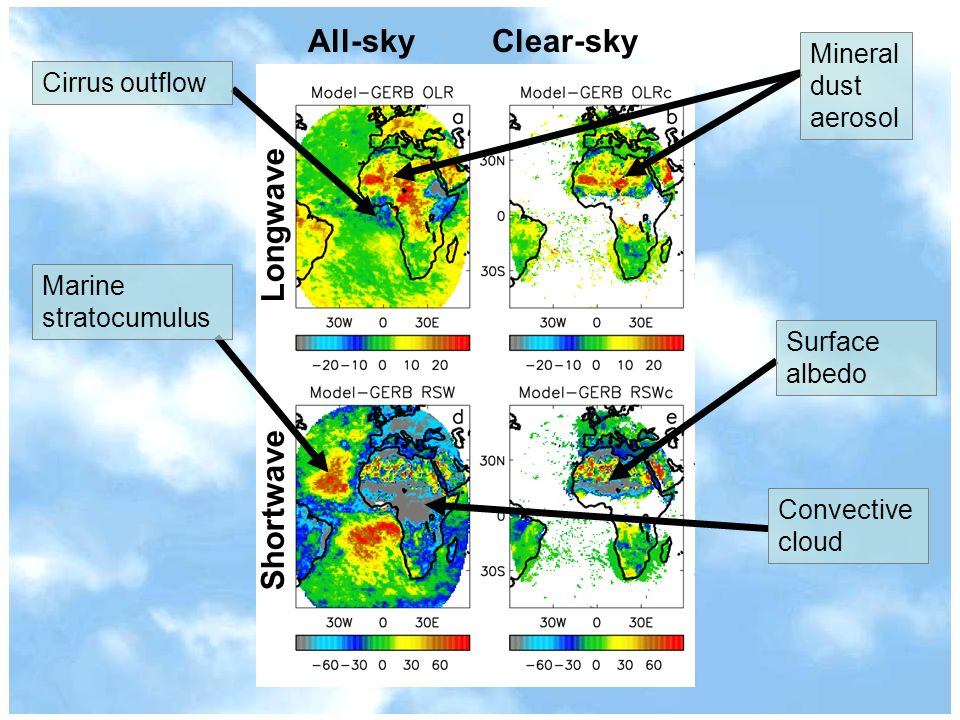 ShortwaveLongwave Convective cloud Surface albedo Mineral dust aerosol Marine stratocumulus Cirrus outflow
