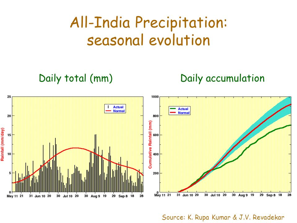 All-India Precipitation: seasonal evolution Source: K.
