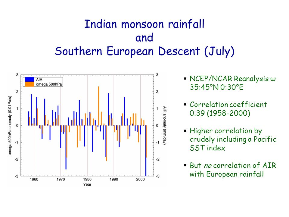NCEP/NCAR Reanalysis ω 35:45°N 0:30°E Correlation coefficient 0.39 (1958-2000) Higher correlation by crudely including a Pacific SST index But no correlation of AIR with European rainfall Indian monsoon rainfall and Southern European Descent (July)