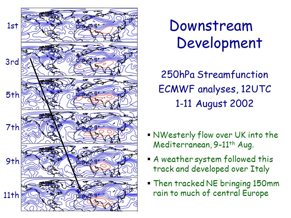 Downstream Development 1st 3rd 5th 7th 9th 11th 250hPa Streamfunction ECMWF analyses, 12UTC 1-11 August 2002 NWesterly flow over UK into the Mediterranean, 9-11 th Aug.
