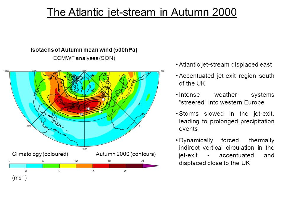 The Atlantic jet-stream in Autumn 2000 Atlantic jet-stream displaced east Accentuated jet-exit region south of the UK Intense weather systems streered into western Europe Storms slowed in the jet-exit, leading to prolonged precipitation events Dynamically forced, thermally indirect vertical circulation in the jet-exit - accentuated and displaced close to the UK Isotachs of Autumn mean wind (500hPa) ECMWF analyses (SON) Climatology (coloured)Autumn 2000 (contours) (ms -1 )