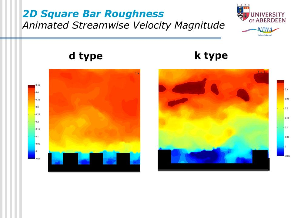 2D Square Bar Roughness Animated Streamwise Velocity Magnitude d type k type