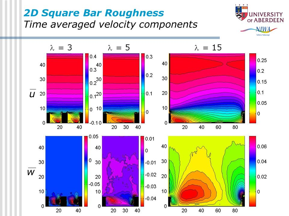 2D Square Bar Roughness Time averaged velocity components = 3 = 5 = 15 u w