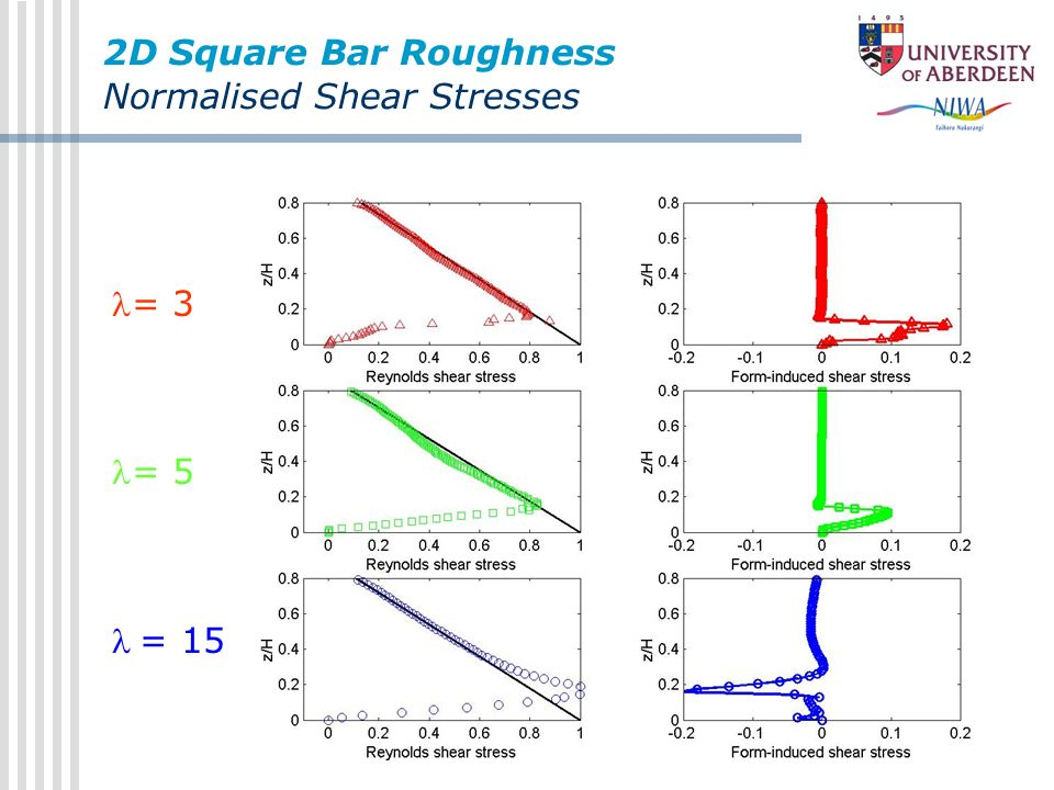 2D Square Bar Roughness Normalised Shear Stresses = 3 = 5 = 15