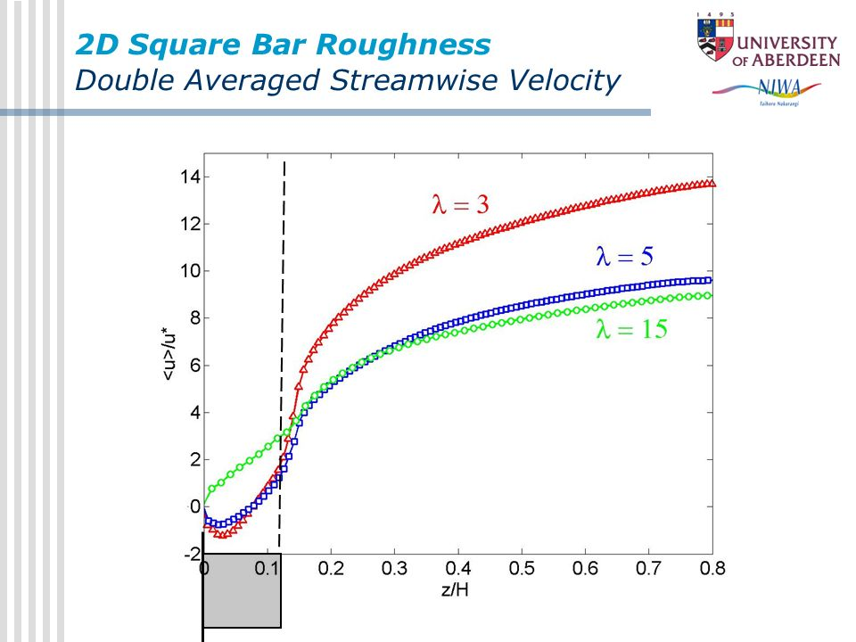 2D Square Bar Roughness Double Averaged Streamwise Velocity