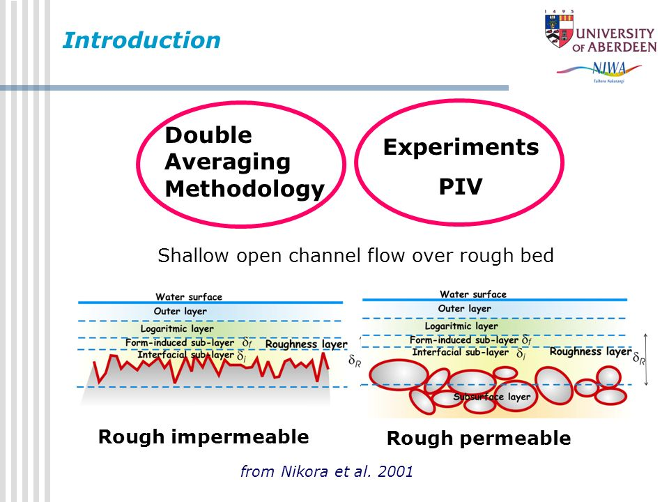 Introduction Shallow open channel flow over rough bed Rough impermeable Rough permeable Double Averaging Methodology Experiments PIV from Nikora et al