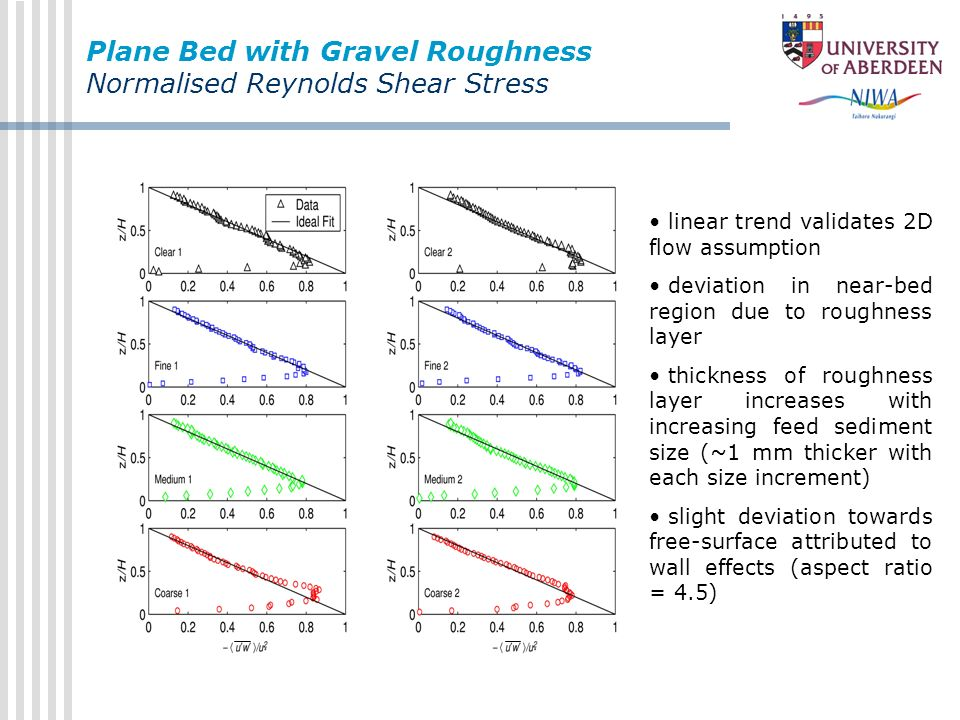 Plane Bed with Gravel Roughness Normalised Reynolds Shear Stress linear trend validates 2D flow assumption deviation in near-bed region due to roughne
