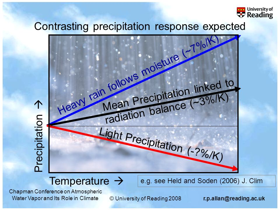 © University of Reading Chapman Conference on Atmospheric Water Vapor and Its Role in Climate Contrasting precipitation response expected Precipitation Heavy rain follows moisture (~7%/K) Mean Precipitation linked to radiation balance (~3%/K) Light Precipitation (- %/K) Temperature e.g.
