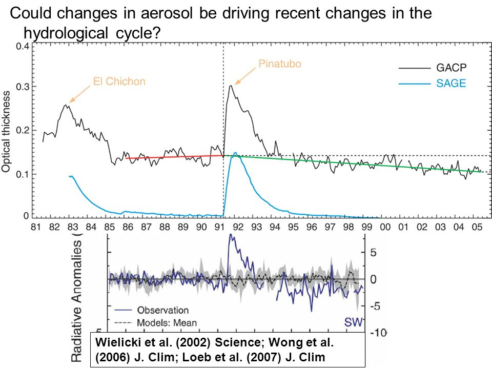 © University of Reading 2008r.p.allan@reading.ac.uk Chapman Conference on Atmospheric Water Vapor and Its Role in Climate Could changes in aerosol be