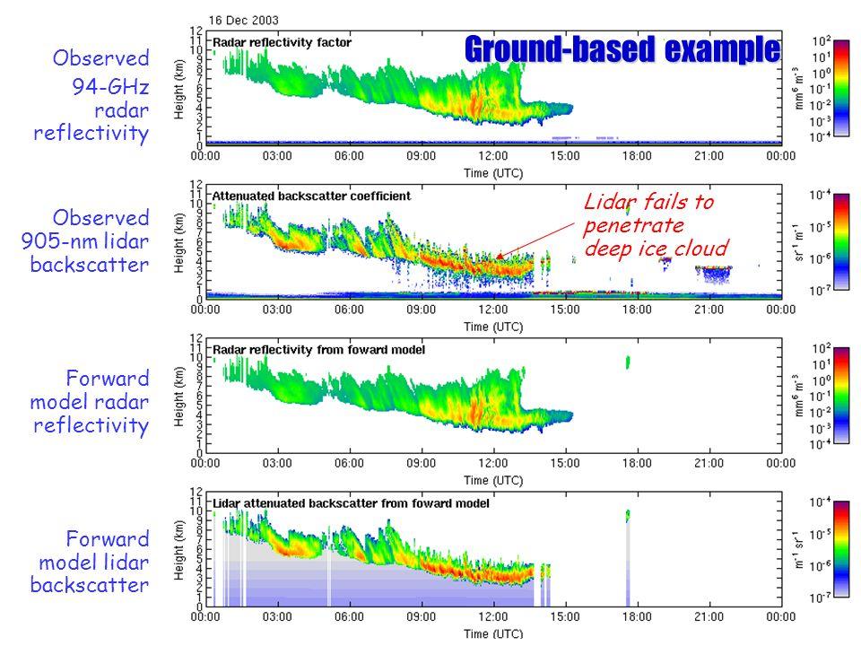 Observed 94-GHz radar reflectivity Observed 905-nm lidar backscatter Forward model radar reflectivity Forward model lidar backscatter Ground-based exa