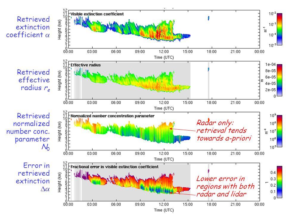 Retrieved extinction coefficient Retrieved effective radius r e Retrieved normalized number conc. parameter N 0 Error in retrieved extinction Lower er