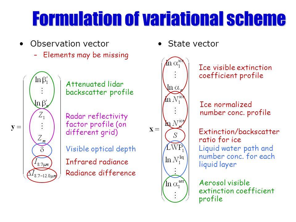 Formulation of variational scheme Observation vector State vector –Elements may be missing Attenuated lidar backscatter profile Radar reflectivity fac